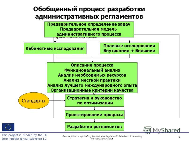 8 Seminar / Workshop: Drafting Administrative Regulation II: Tele-Radio Broadcasting Moscow, April 14, 2006 8 Обобщенный процесс разработки административных регламентов Предварительное определение задач Предварительная модель административного процес