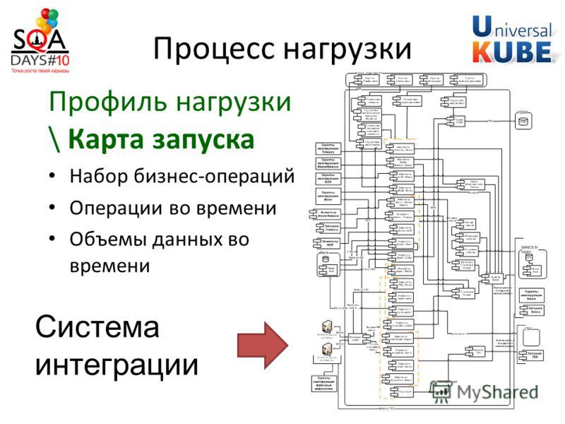 Процесс нагрузки Профиль нагрузки \ Карта запуска Набор бизнес-операций Операции во времени Объемы данных во времени Система интеграции