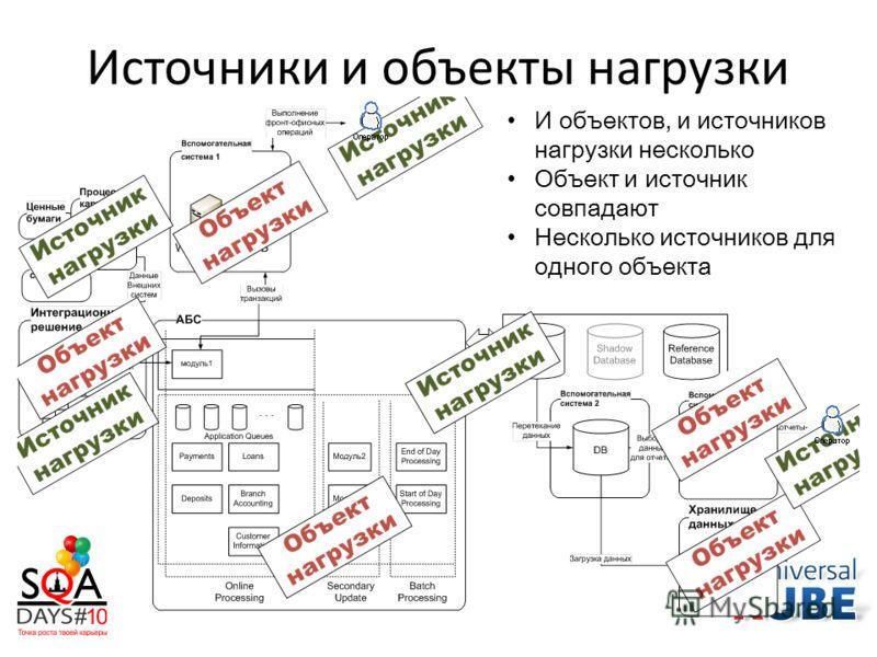 Источники и объекты нагрузки И объектов, и источников нагрузки несколько Объект и источник совпадают Несколько источников для одного объекта