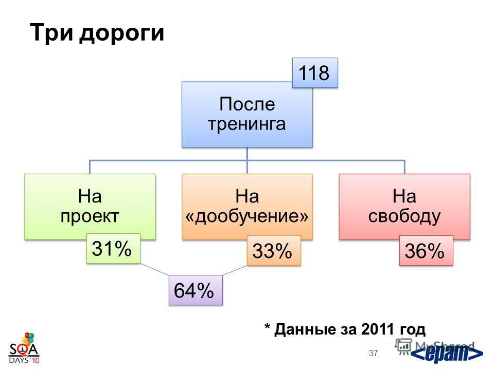 Три дороги После тренинга На проект На «дообучение» На свободу 37 118 31% 33% 36% 64% * Данные за 2011 год