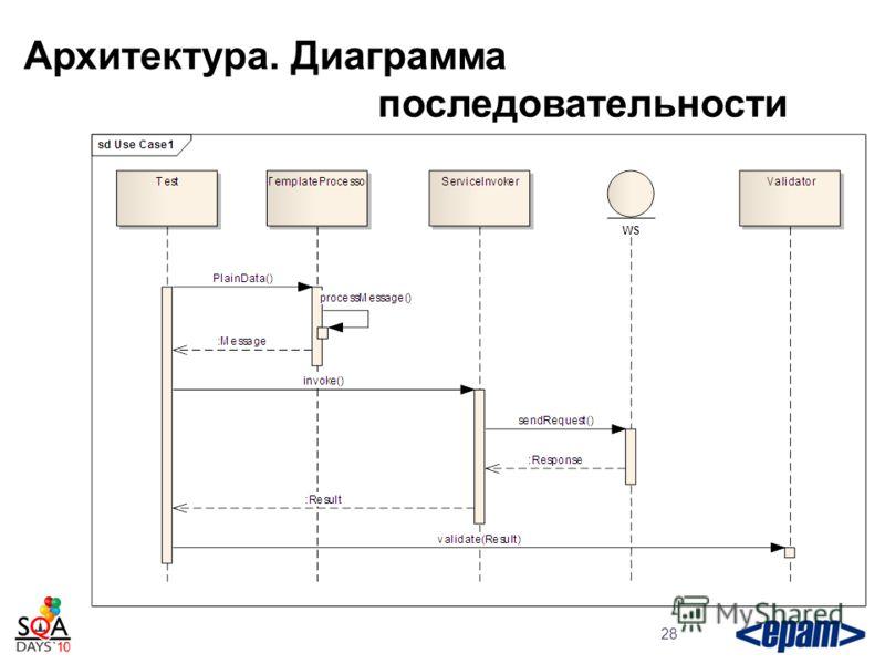 Архитектура. Диаграмма последовательности 28