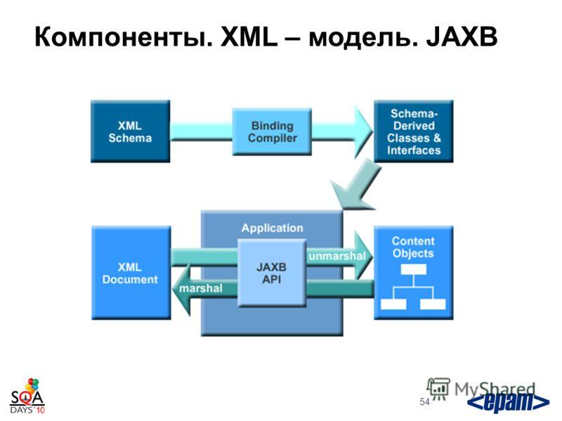 54 Компоненты. XML – модель. JAXB
