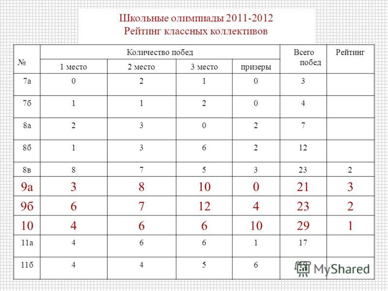Школьные олимпиады 2011-2012 Рейтинг классных коллективов Количество побед Всего побед Рейтинг 1 место2 место3 местопризеры 7а02103 7б11204 8а23027 8б136212 8в8753232 9а38100213 9б67124232 10466 291 11а466117 11б445619