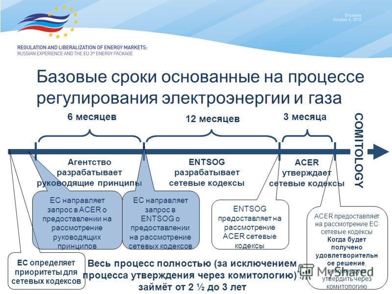 ENTSOG предоставляет на рассмотрение ACER сетевые кодексы ACER предоставляет на рассмотрение ЕС сетевые кодексы Когда будет получено удовлетворительн ое решение, рекомендует утвердить через комитологию Базовые сроки основанные на процессе регулирован