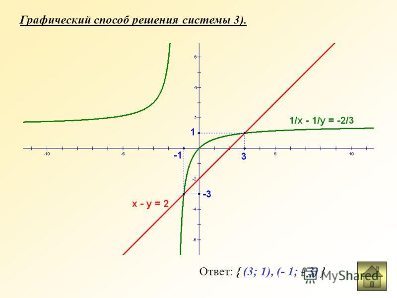 Графический способ решения системы 2). Ответ: { (- 2; 4), (8; - 1) }