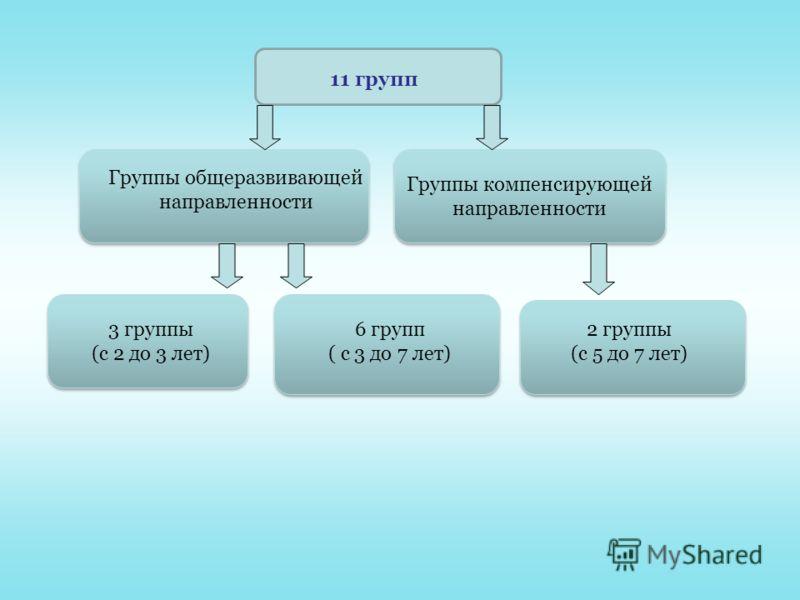 Группы общеразвивающей направленности Группы компенсирующей направленности 3 группы (с 2 до 3 лет) 6 групп ( с 3 до 7 лет) 11 групп 2 группы (с 5 до 7 лет)