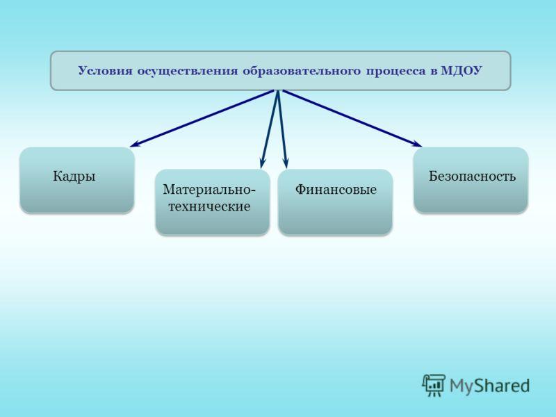 Условия осуществления образовательного процесса в МДОУ Кадры Материально- технические Финансовые Безопасность