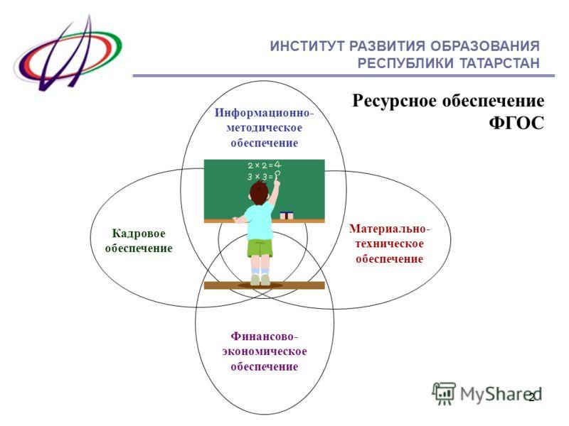 2 Информационно- методическое обеспечение Кадровое обеспечение Материально- техническое обеспечение Ресурсное обеспечение ФГОС Финансово- экономическое обеспечение