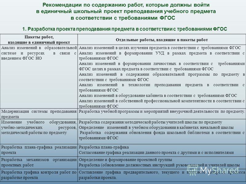 Рекомендации по содержанию работ, которые должны войти в единичный школьный проект преподавания учебного предмета в соответствии с требованиями ФГОС 1. Разработка проекта преподавания предмета в соответствии с требованиями ФГОС Пакеты работ, входящие