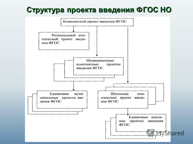 Структура проекта введения ФГОС НО