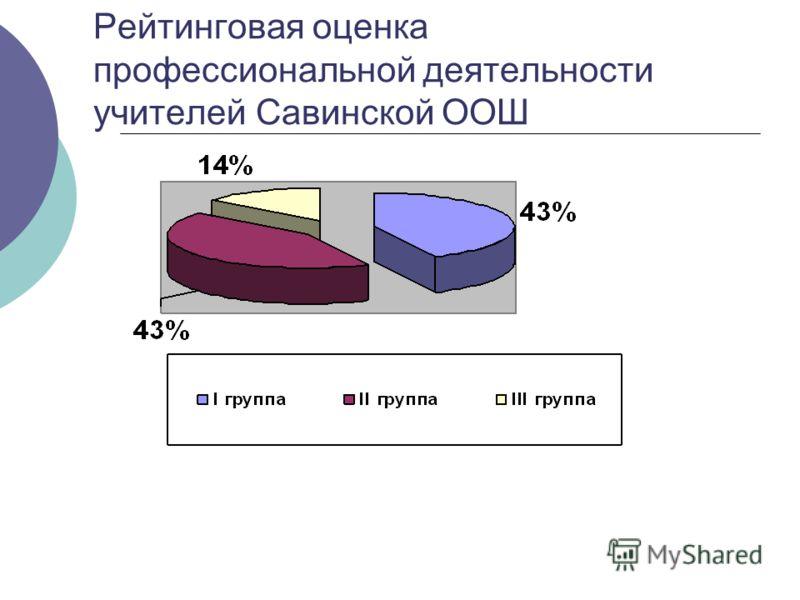 Рейтинговая оценка профессиональной деятельности учителей Савинской ООШ