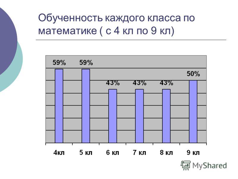 Обученность каждого класса по математике ( с 4 кл по 9 кл)