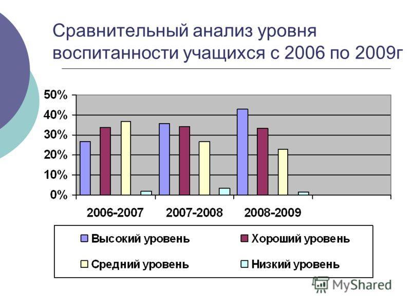 Сравнительный анализ уровня воспитанности учащихся с 2006 по 2009г
