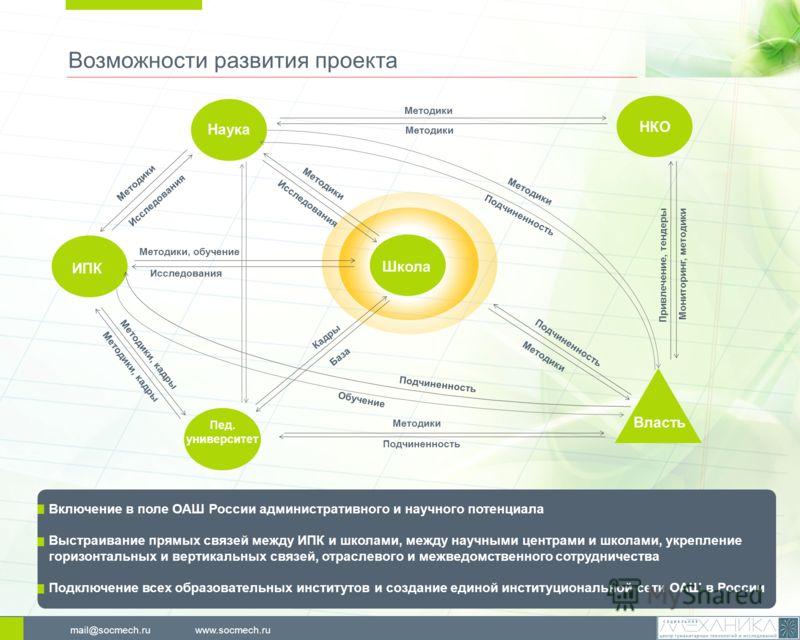 Возможности развития проекта www.socmech.rumail@socmech.ru Включение в поле ОАШ России административного и научного потенциала Выстраивание прямых связей между ИПК и школами, между научными центрами и школами, укрепление горизонтальных и вертикальных