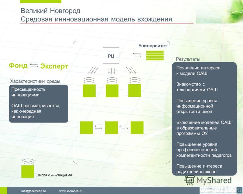 Великий Новгород Средовая иннновационная модель вхождения www.socmech.rumail@socmech.ru Пресыщенность инновациями ОАШ рассматривается, как очередная инновация Появление интереса к модели ОАШ Знакомство с технологиями ОАШ Повышение уровня информационн