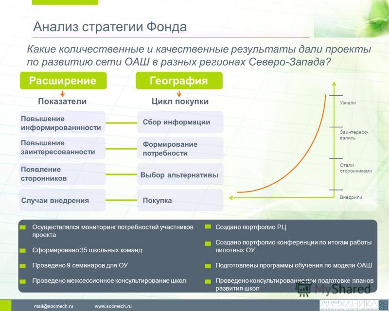 Анализ стратегии Фонда www.socmech.rumail@socmech.ru Осуществлялся мониторинг потребностей участников проекта Сформировано 35 школьных команд Проведено 9 семинаров для ОУ Проведено межсессионное консультирование школ Какие количественные и качественн