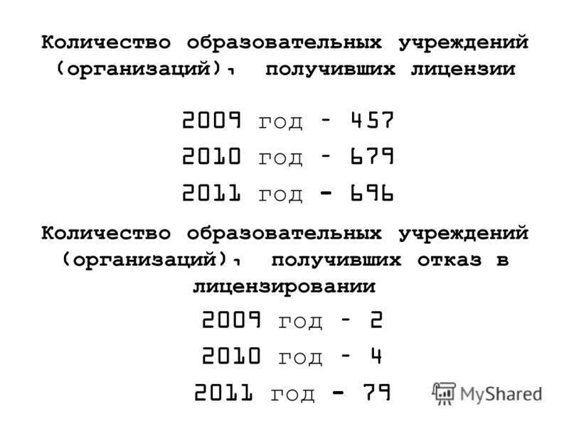 Количество образовательных учреждений (организаций), получивших лицензии 2009 год – 457 2010 год – 679 2011 год - 696 Количество образовательных учреждений (организаций), получивших отказ в лицензировании 2009 год – 2 2010 год – 4 2011 год - 79
