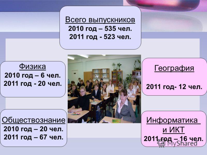 Всего выпускников 2010 год – 535 чел. 2011 год - 523 чел. География 2011 год- 12 чел. Обществознание 2010 год – 20 чел. 2011 год – 67 чел. Физика 2010 год – 6 чел. 2011 год - 20 чел. Информатика и ИКТ 2011 год – 16 чел.