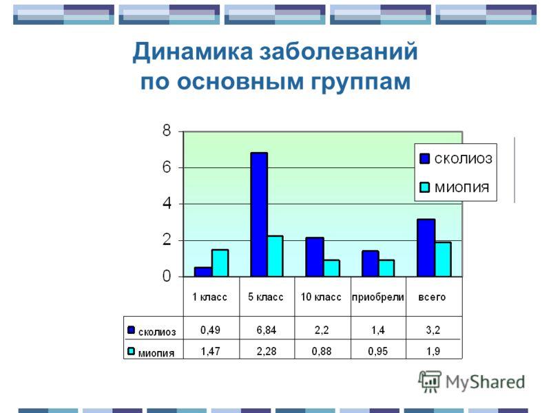 Динамика заболеваний по основным группам