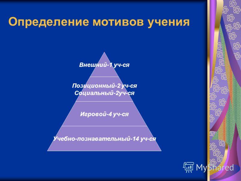 Определение мотивов учения Внешний-1 уч- ся Позиционный-2 уч- ся Социальный-2уч-ся Игровой-4 уч-ся Учебно-познавательный-14 уч-ся