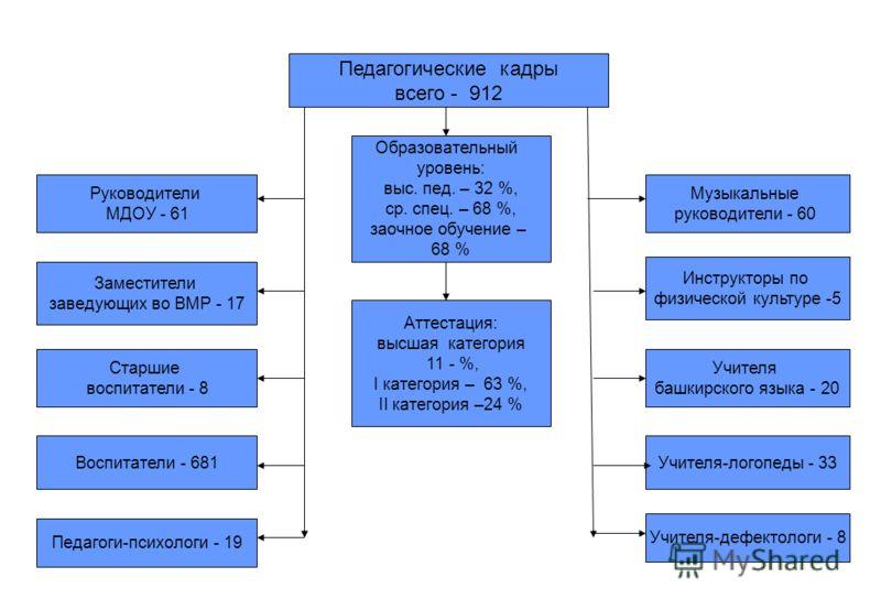 Педагогические кадры всего - 912 Образовательный уровень: выс. пед. – 32 %, ср. спец. – 68 %, заочное обучение – 68 % Аттестация: высшая категория 11 - %, I категория – 63 %, II категория –24 % Заместители заведующих во ВМР - 17 Руководители МДОУ - 6