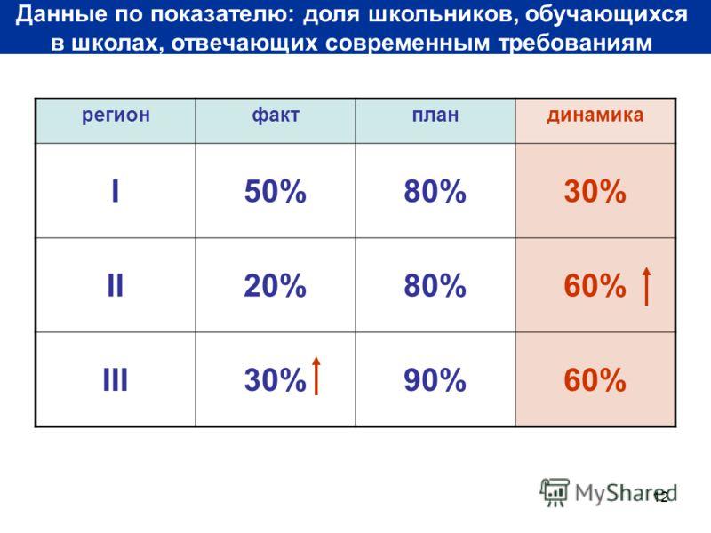 12 Данные по показателю: доля школьников, обучающихся в школах, отвечающих современным требованиям регионфактпландинамика I50%80%30% II20%80%60% III30%90%60%