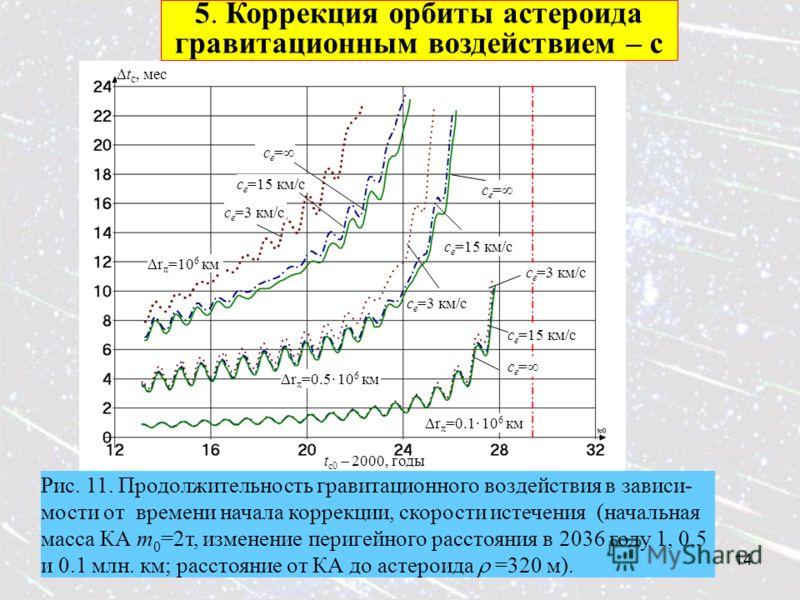 14 5. Коррекция орбиты астероида гравитационным воздействием – с Рис. 11. Продолжительность гравитационного воздействия в зависи- мости от времени начала коррекции, скорости истечения (начальная масса КА m 0 =2т, изменение перигейного расстояния в 20