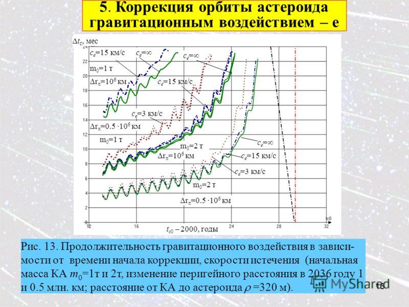 16 5. Коррекция орбиты астероида гравитационным воздействием – e Рис. 13. Продолжительность гравитационного воздействия в зависи- мости от времени начала коррекции, скорости истечения (начальная масса КА m 0 =1т и 2т, изменение перигейного расстояния