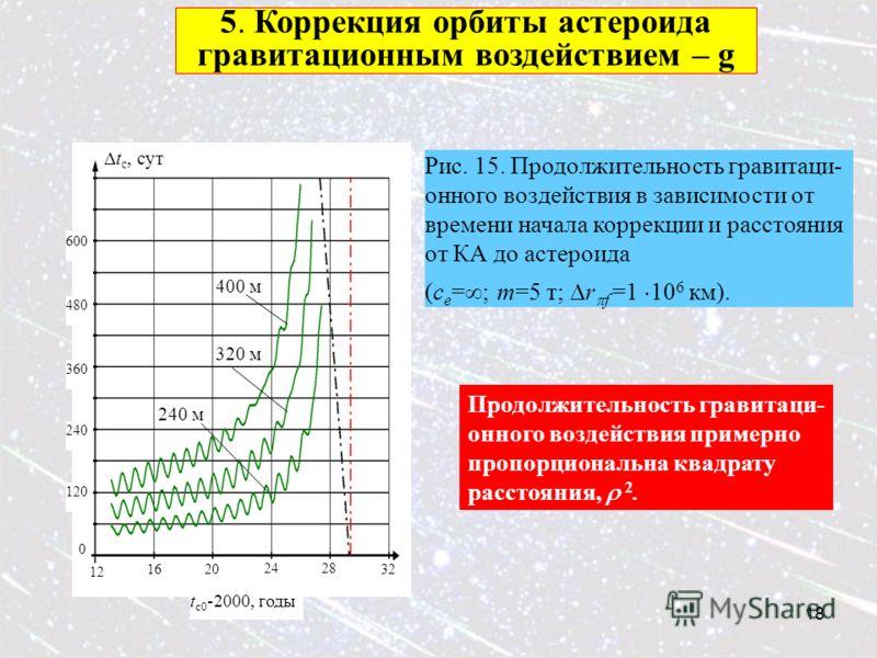 18 120 240 480 600 12 1620 2428 32 0 t c, сут t c0 -2000, годы 240 м 320 м 400 м 360 Рис. 15. Продолжительность гравитаци- онного воздействия в зависимости от времени начала коррекции и расстояния от КА до астероида (c e = ; m=5 т; r f =1 10 6 км). П