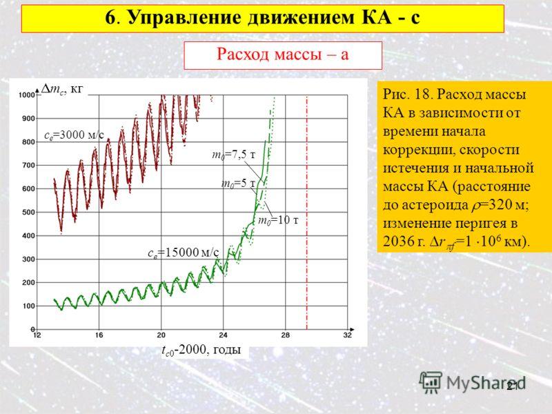 21 6. Управление движением КА - c Расход массы – а c e =15000 м/с t c0 -2000, годы c e =3000 м/с m c, кг m 0 =10 т m 0 =7,5 т m 0 =5 т Рис. 18. Расход массы КА в зависимости от времени начала коррекции, скорости истечения и начальной массы КА (рассто