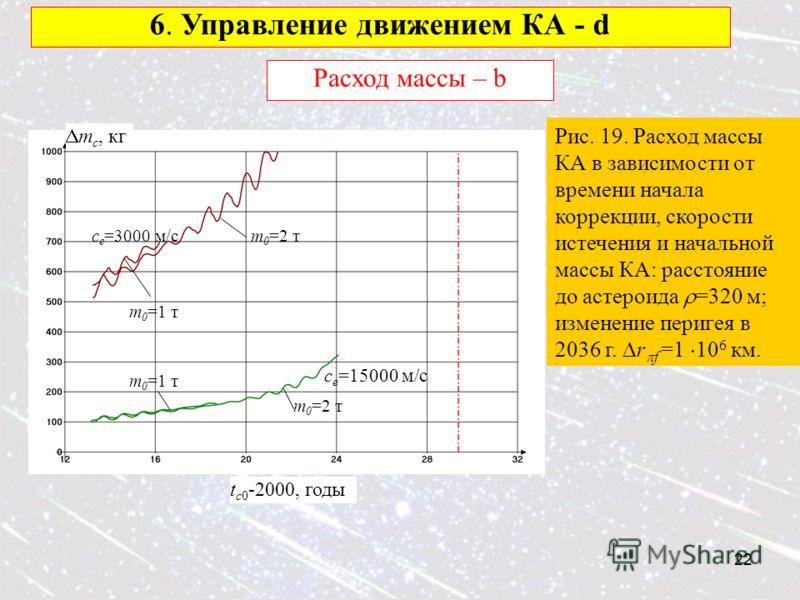 22 6. Управление движением КА - d Расход массы – b Рис. 19. Расход массы КА в зависимости от времени начала коррекции, скорости истечения и начальной массы КА: расстояние до астероида =320 м; изменение перигея в 2036 г. r f =1 10 6 км. c e =15000 м/с