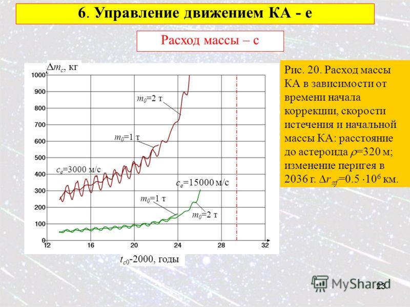 23 6. Управление движением КА - e Расход массы – с Рис. 20. Расход массы КА в зависимости от времени начала коррекции, скорости истечения и начальной массы КА: расстояние до астероида =320 м; изменение перигея в 2036 г. r f =0.5 10 6 км. c e =15000 м