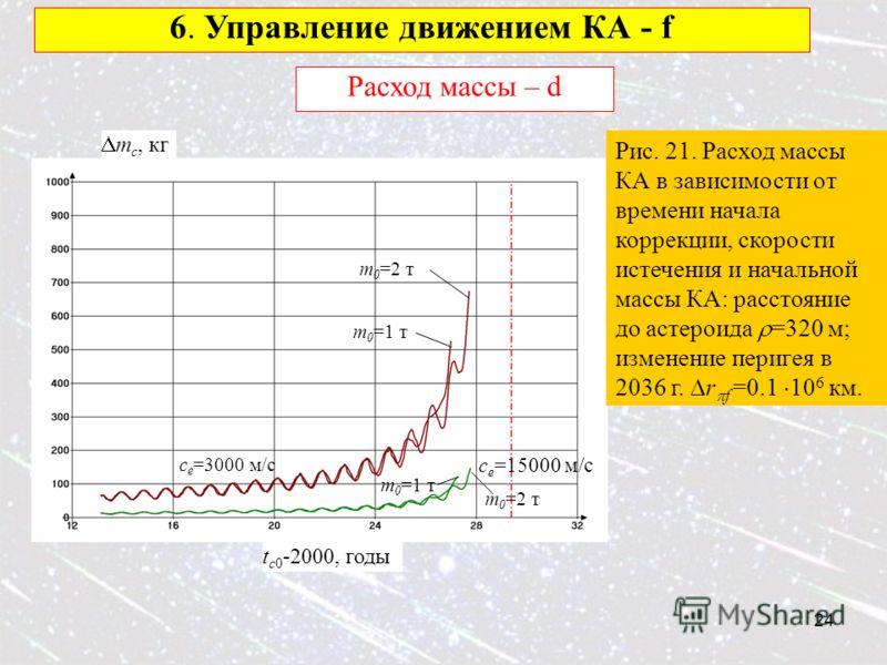24 6. Управление движением КА - f Расход массы – d Рис. 21. Расход массы КА в зависимости от времени начала коррекции, скорости истечения и начальной массы КА: расстояние до астероида =320 м; изменение перигея в 2036 г. r f =0.1 10 6 км. c e =15000 м