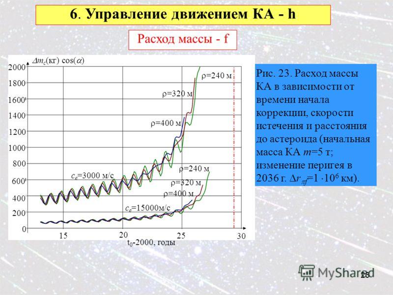26 6. Управление движением КА - h Расход массы - f Рис. 23. Расход массы КА в зависимости от времени начала коррекции, скорости истечения и расстояния до астероида (начальная масса КА m=5 т; изменение перигея в 2036 г. r f =1 10 6 км). m c (кг) cos(