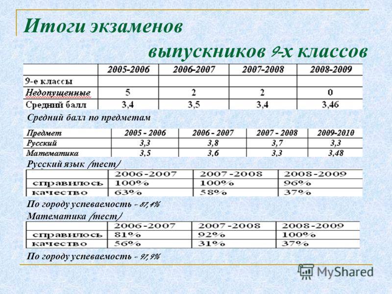 Итоги экзаменов выпускников 9- х классов Средний балл по предметам Русский язык ( тест ) По городу успеваемость – 87,4% Математика ( тест ) По городу успеваемость – 97,9%