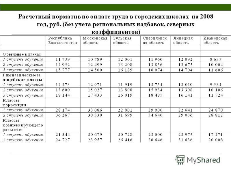 14 Расчетный норматив по оплате труда в городских школах на 2008 год, руб. (без учета региональных надбавок, северных коэффициентов)