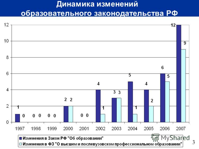 Динамика изменений образовательного законодательства РФ 3
