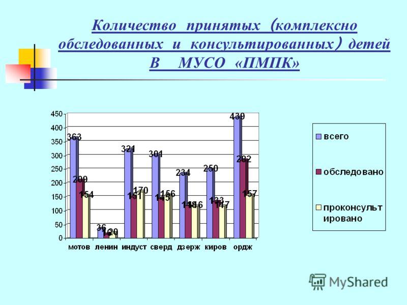 Количество принятых ( комплексно обследованных и консультированных ) детей В МУСО «ПМПК»