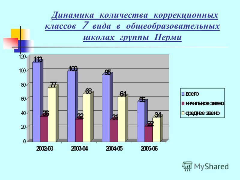 Динамика количества коррекционных классов 7 вида в общеобразовательных школах группы Перми