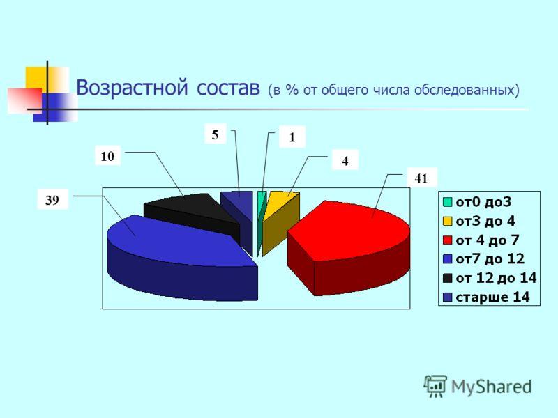 Возрастной состав (в % от общего числа обследованных) 1 41 4 5 10 39