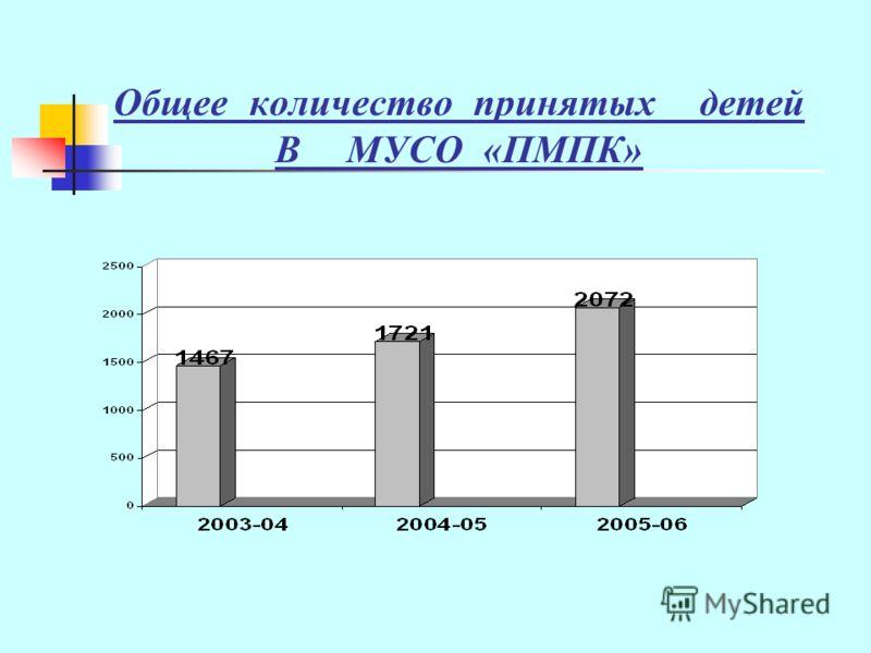 Общее количество принятых детей В МУСО «ПМПК»