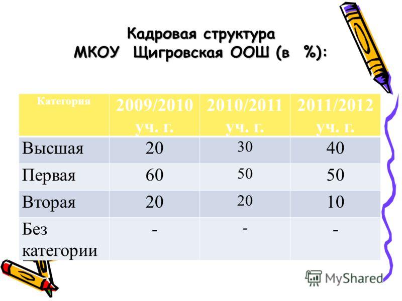 Кадровая структура МКОУ Щигровская ООШ (в %): Категория 2009/2010 уч. г. 2010/2011 уч. г. 2011/2012 уч. г. Высшая20 30 40 Первая60 50 Вторая20 10 Без категории - - -
