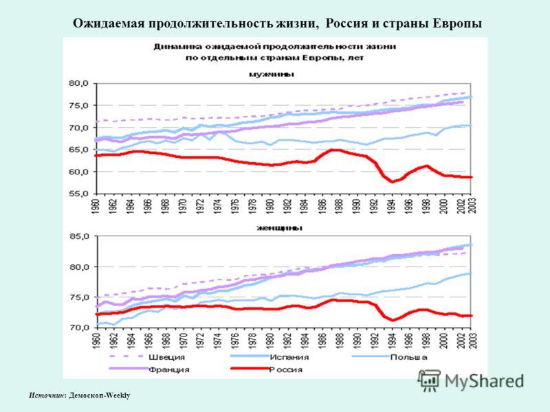 Ожидаемая продолжительность жизни, Россия и страны Европы Источник: Демоскоп-Weekly