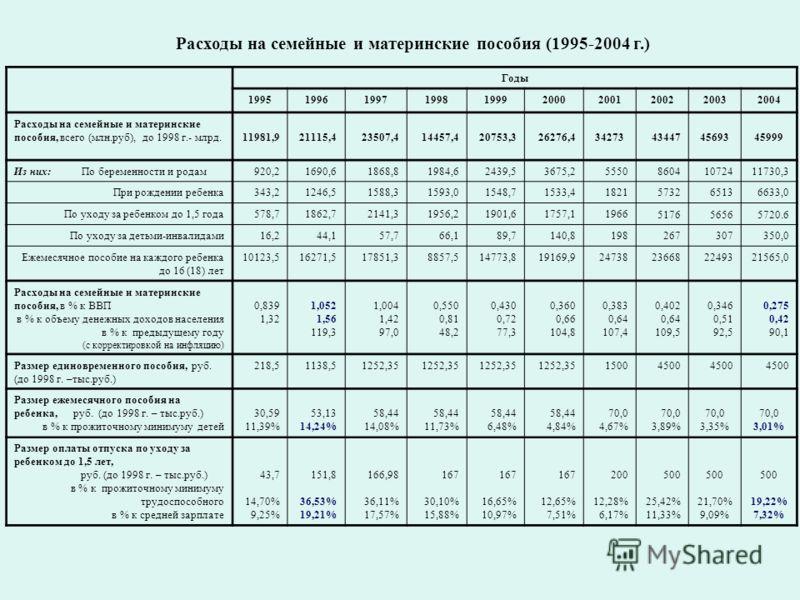 Расходы на семейные и материнские пособия (1995-2004 г.) Годы 1995199619971998199920002001200220032004 Расходы на семейные и материнские пособия, всего (млн.руб), до 1998 г.- млрд.11981,921115,423507,414457,420753,326276,434273434474569345999 Из них:
