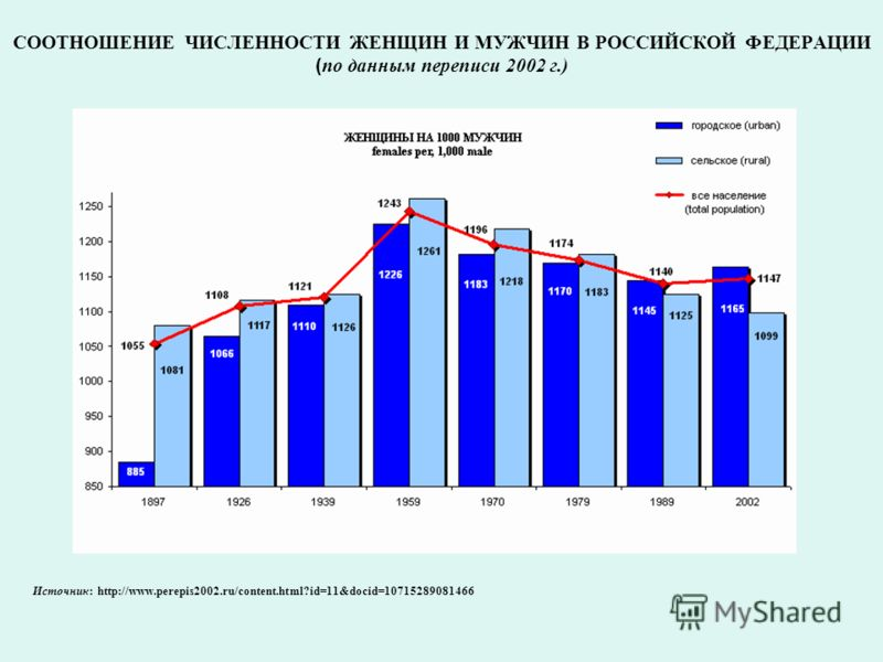 СООТНОШЕНИЕ ЧИСЛЕННОСТИ ЖЕНЩИН И МУЖЧИН В РОССИЙСКОЙ ФЕДЕРАЦИИ ( по данным переписи 2002 г.) Источник: http://www.perepis2002.ru/content.html?id=11&docid=10715289081466