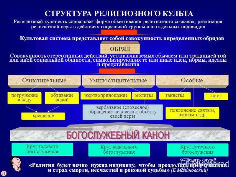 СТРУКТУРА РЕЛИГИОЗНОГО КУЛЬТА Религиозный культ есть социальная форма объективации религиозного сознания, реализация религиозной веры в действиях социальной группы или отдельных индивидов Культовая система представляет собой совокупность определенных