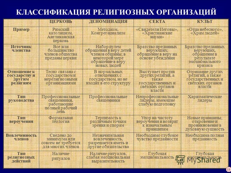 КЛАССИФИКАЦИЯ РЕЛИГИОЗНЫХ
