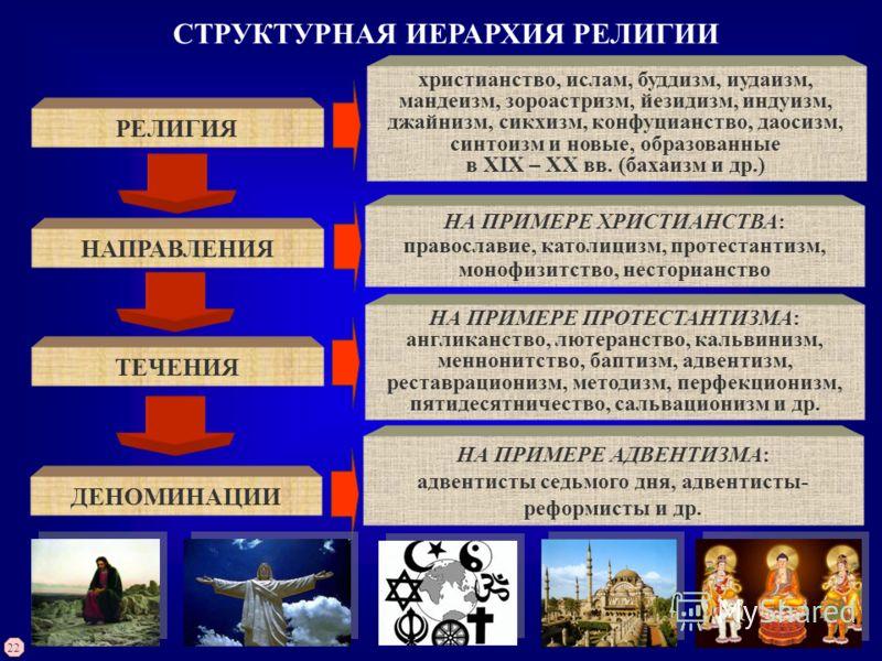 СТРУКТУРНАЯ ИЕРАРХИЯ РЕЛИГИИ РЕЛИГИЯ НАПРАВЛЕНИЯ ТЕЧЕНИЯ ДЕНОМИНАЦИИ христианство, ислам, буддизм, иудаизм, мандеизм, зороастризм, йезидизм, индуизм, джайнизм, сикхизм, конфуцианство, даосизм, синтоизм и новые, образованные в XIX – XX вв. (бахаизм и