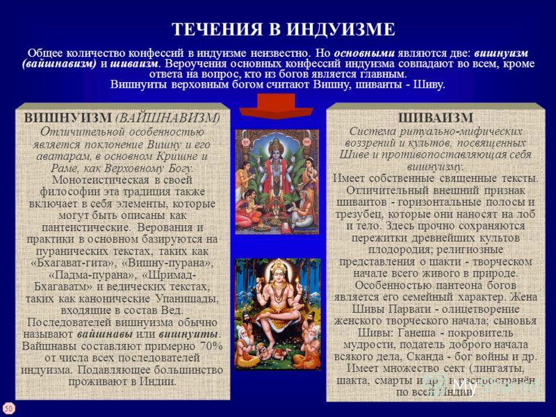 ТЕЧЕНИЯ В ИНДУИЗМЕ Общее количество конфессий в индуизме неизвестно. Но основными являются две: вишнуизм (вайшнавизм) и шиваизм. Вероучения основных конфессий индуизма совпадают во всем, кроме ответа на вопрос, кто из богов является главным. Вишнуиты