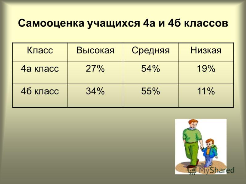 Самооценка учащихся 4а и 4б классов КлассВысокаяСредняяНизкая 4а класс27%54%19% 4б класс34%55%11%